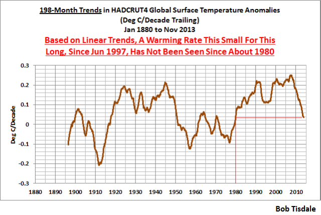 05 HADCRUT4 198-Month Trends