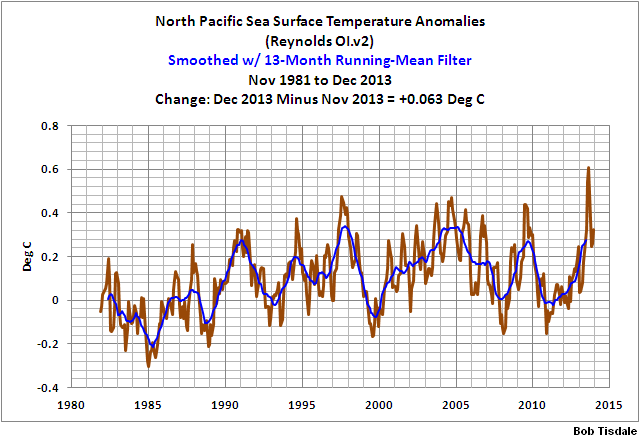10 Monthly N. Pac. SSTa