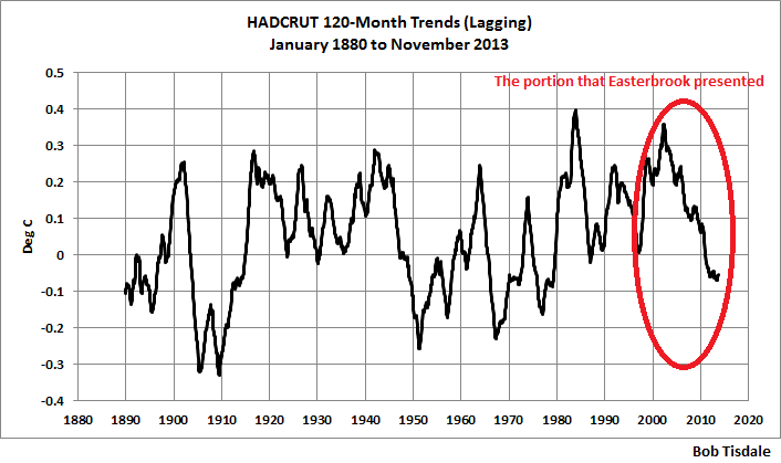 10-Year Trends
