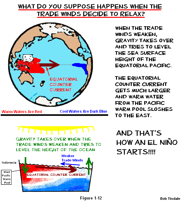 el nino wind essay El niño is the result of an on-going dialog between the ocean and atmosphere in the tropical pacific ocean it's part of a natural, combined oceanic-atmospheric cycle referred to as el nino-southern oscillation (enso) el niño is one extreme (warm phase.