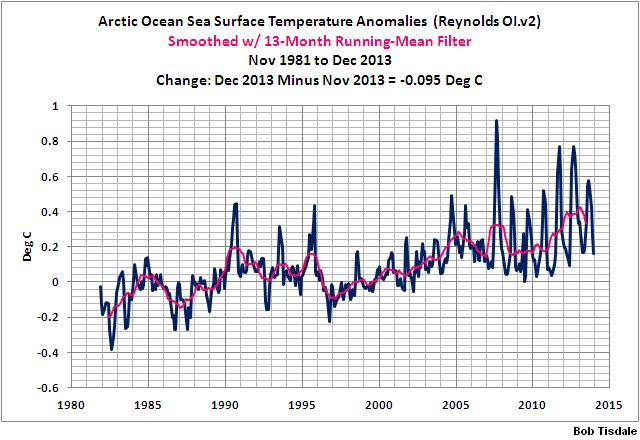 13 Monthly Arctic SSTa