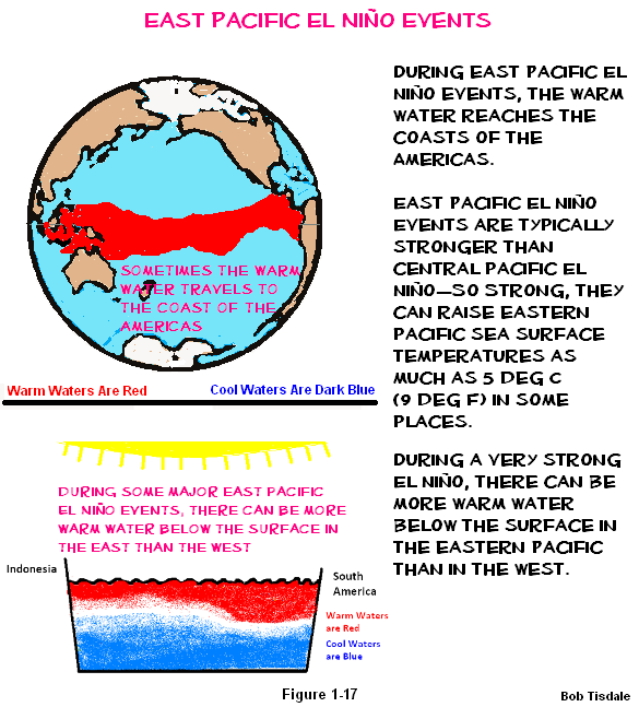 17 east pacific el nino