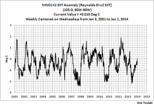 17 Weekly NINO1+2 SSTa