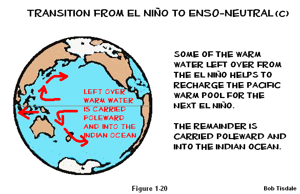 20 Transition to ENSO Neutral c