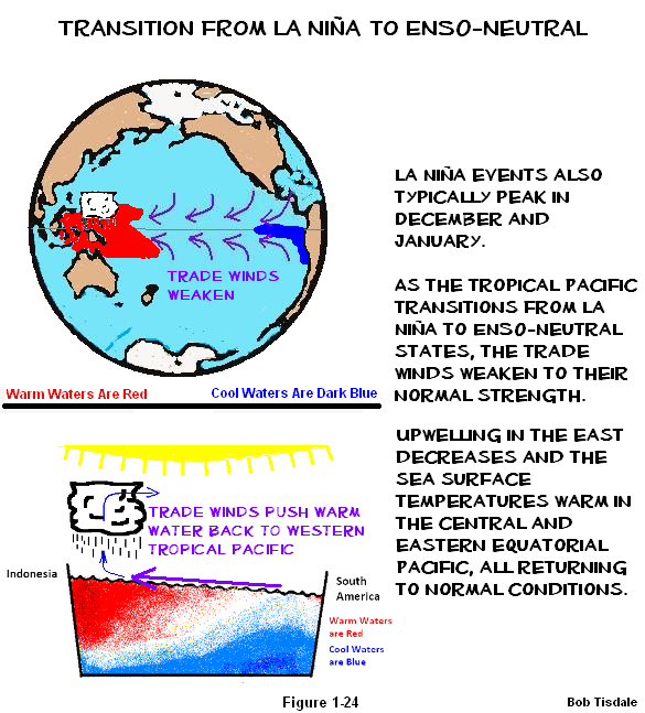 24 Transition from La Nina to ENSO Neutral a