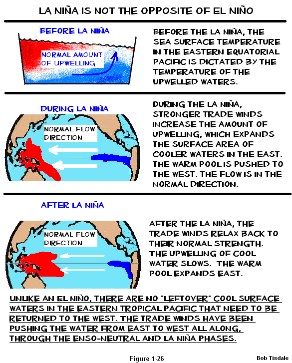 26 Difference Between el NIno and La Nina
