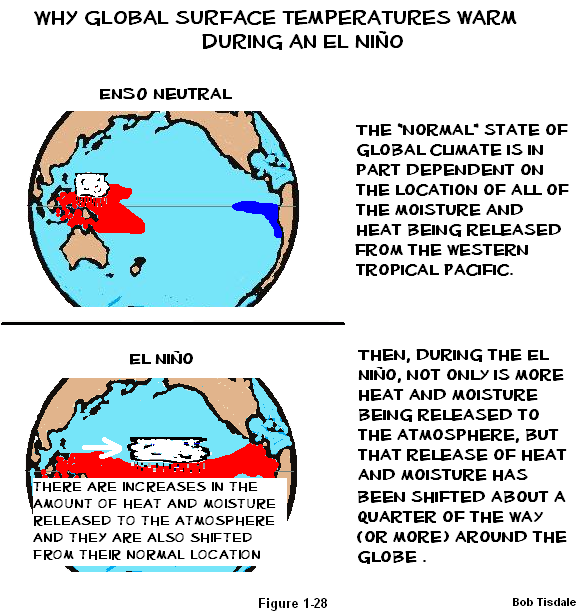 28 What Causes Rise in Global Surface temps2