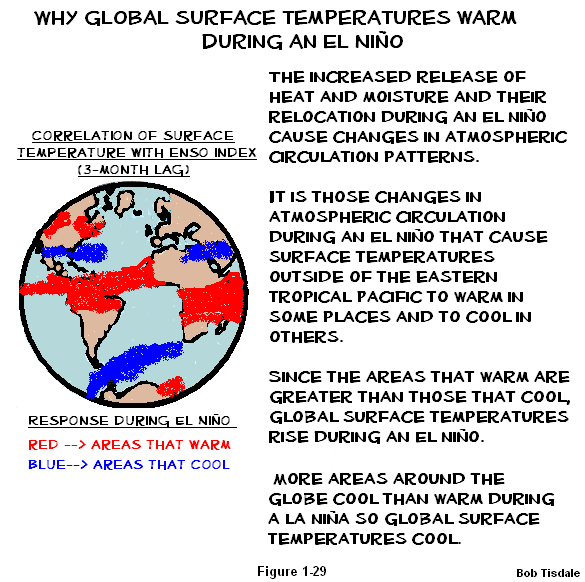 29 What Causes Rise in Global Surface temps3