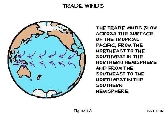 3 Rotation and Trade Winds