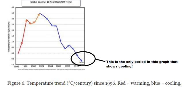 Setting the record straight on 'the cause of pause in global warming