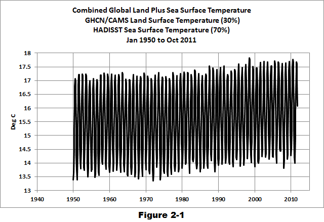 Why Aren't Global Surface Temperature Data Produced in