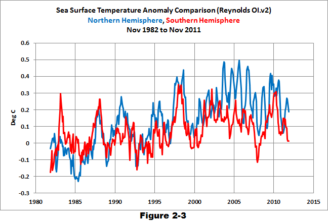 Sea Surface Temperature Anomalies by Hemisphere