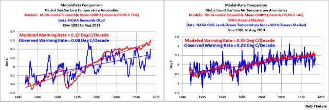 Model-data-oceans-and-land