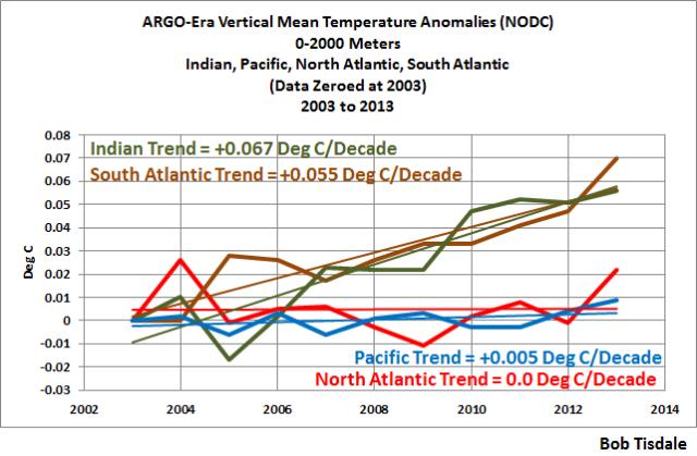 NODC ARGO Era Vertical Mean Temp per Basin to 2013