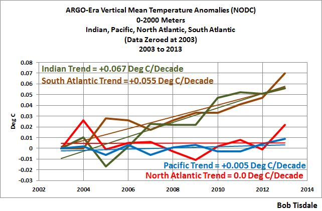 NODC ARGO Era Vertical Mean Temp per Basin to 2013