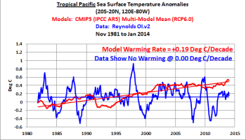 Climate modeler Matthew England still ignoring reality