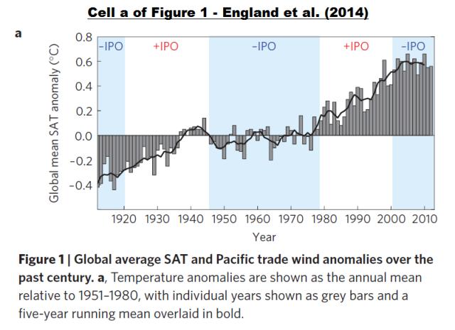 Figure 8 - Cell a of Figure 1 England et al. 2014