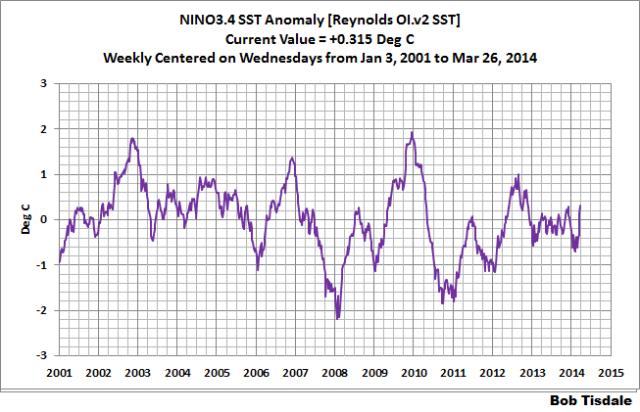 03 NINO3.4 Weekly