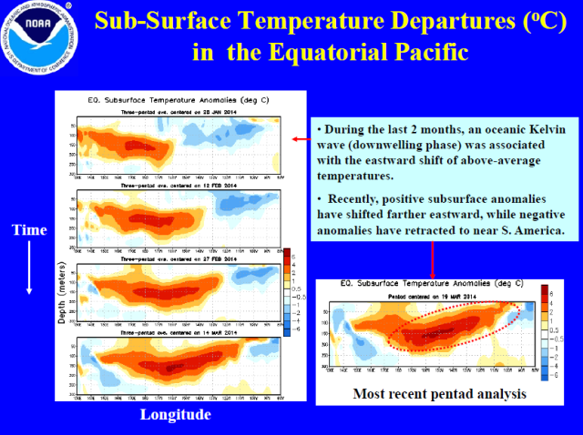 Equatorial Pacific Subsurface Temperatures