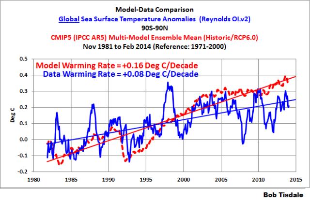 Fig 2 - Global Comparison