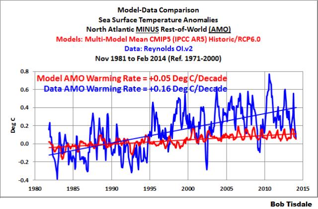 Fig 27 - Model-Data AMO