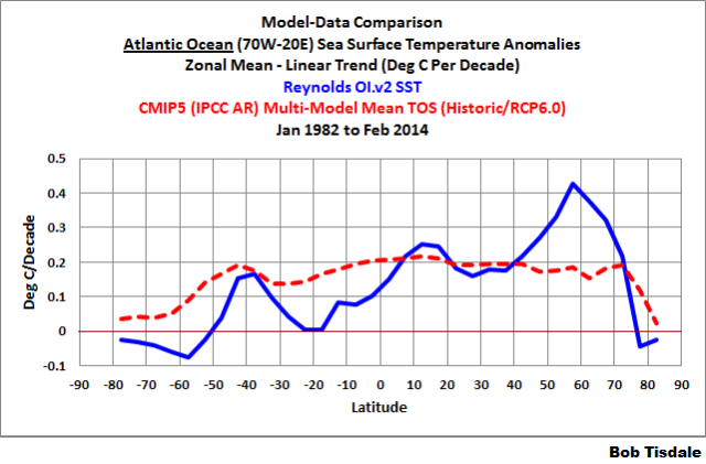 Fig 5 - Atlantic Trends
