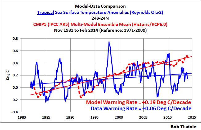 Fig 7 - Tropics Comparison