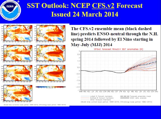 NCEP CFS.v2 Model Forecast