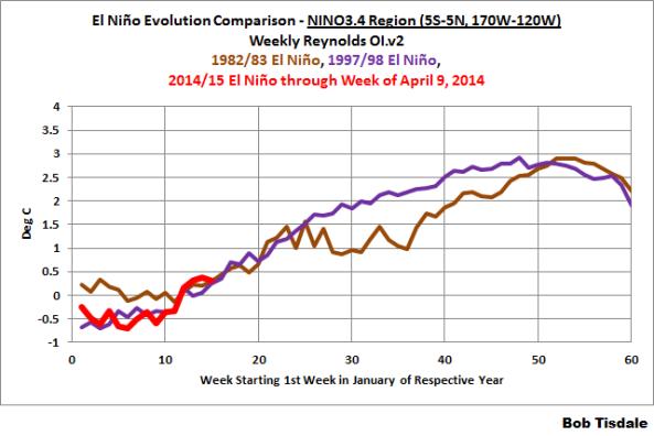 bob tisdale comapring Nino events april 2014