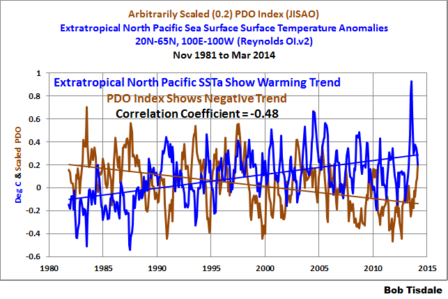 Tisdale Northern Pacific PDO versus surface temperature