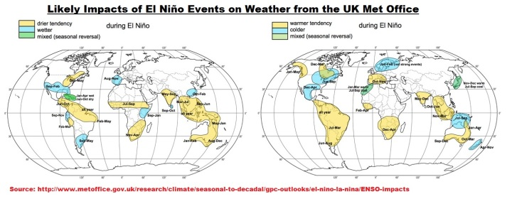 Figure 2 -  UKMO weather during-el-nino