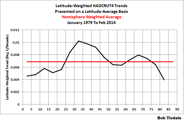 Latitude Weighted No Hem Trends