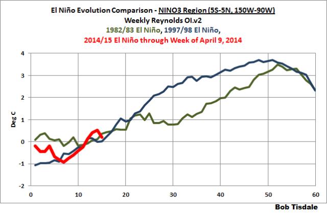 NINO3 Evolution v 1982-83 and 1997-98