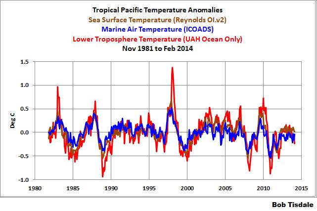 Tropical Pacific SSTa-MATa-TLTa