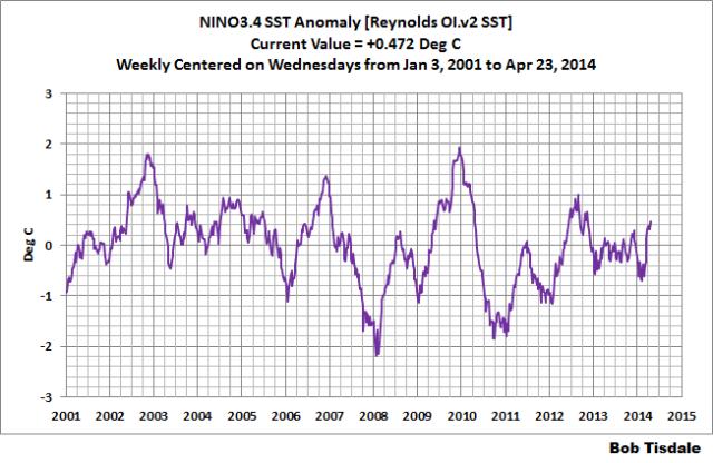 Weekly NINO3.4 SSTa