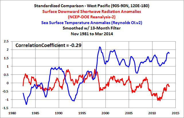 West Pacific DSRa v SSTa Smoothed