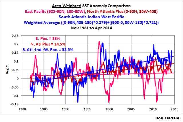 03 Area Weighted Comparison