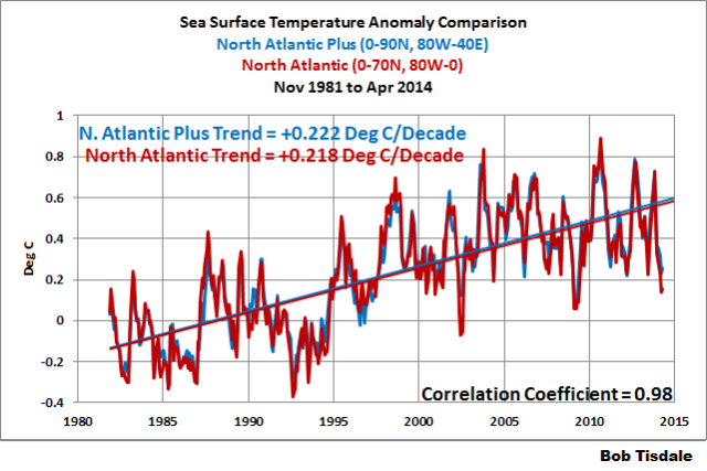 04 North Atlantic Comparison