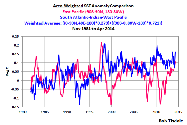 06 Area Weighted Comparison East Pac v S. Atl-Indian-W. Pac