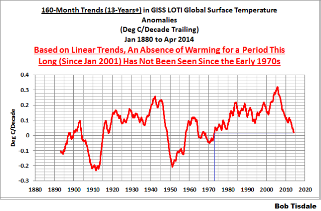 06 GISS 160-Month Trends