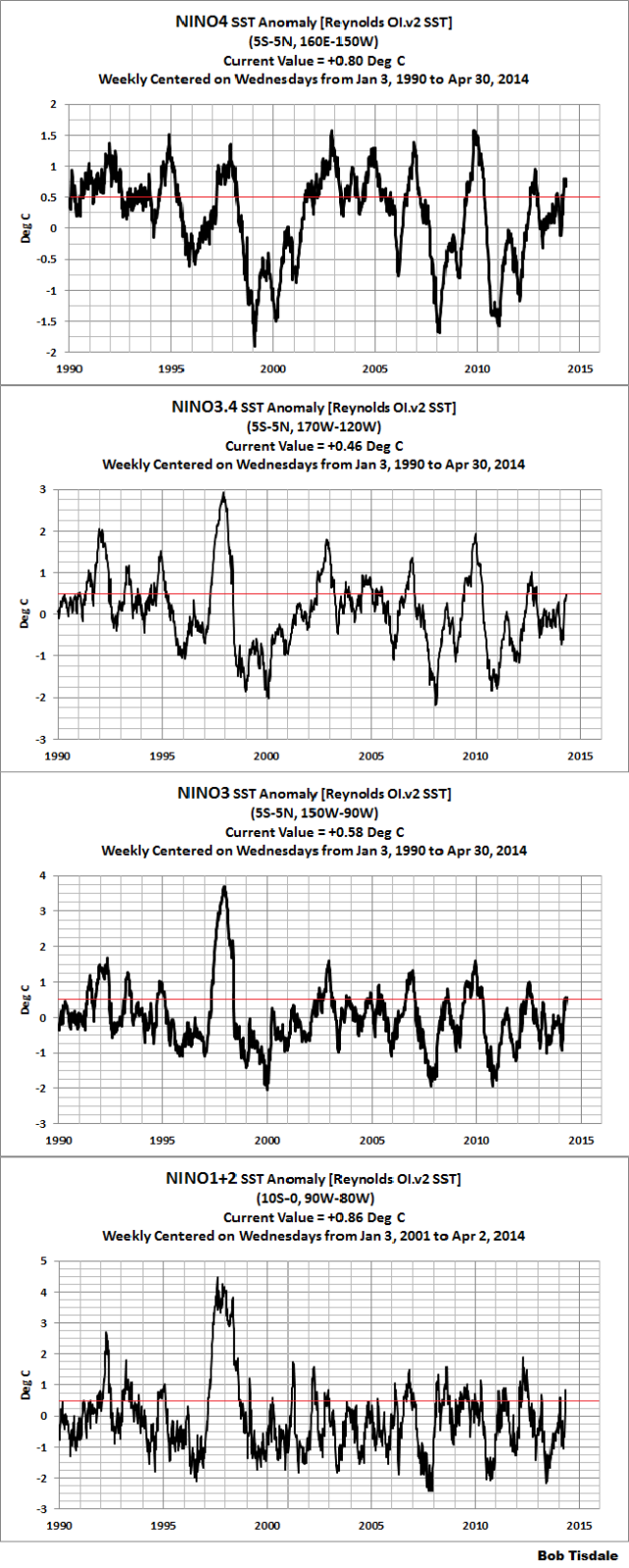 The 2014/15 El Niño – Part 7 – May 2014 Update and What