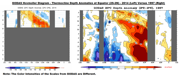 Figure 6 GODAS Thermocline Depth Anomalies 2014 v 1997