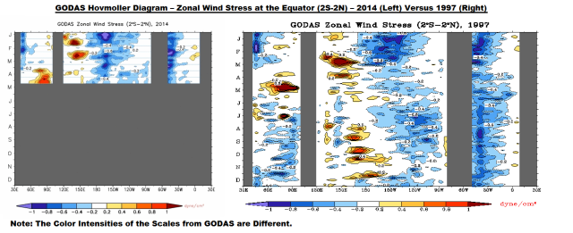 Figure 7 GODAS Zonal Wind Stress 2014 v 1997