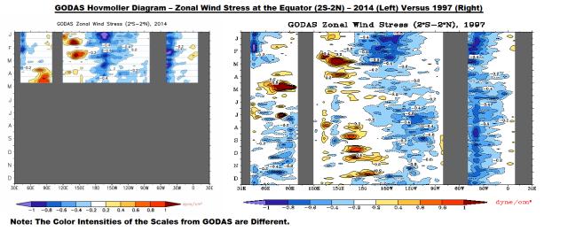 Figure 7 GODAS Zonal Wind Stress 2014 v 1997