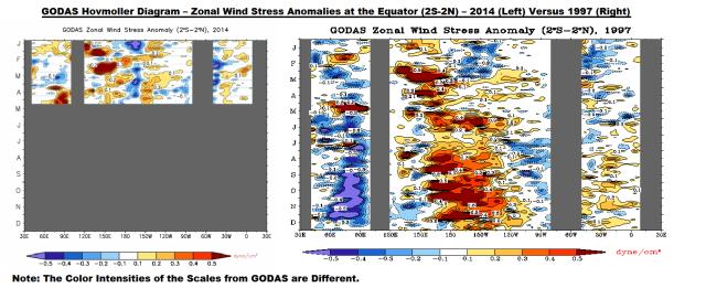 Figure 8 GODAS Zonal Wind Stress Anomaly 2014 v 1997