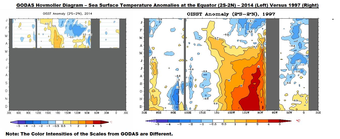 Figure 9 GODAS SST Anomaly 2014 v 1997