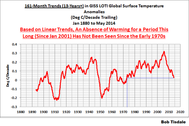 06 161-Month Trends GISS