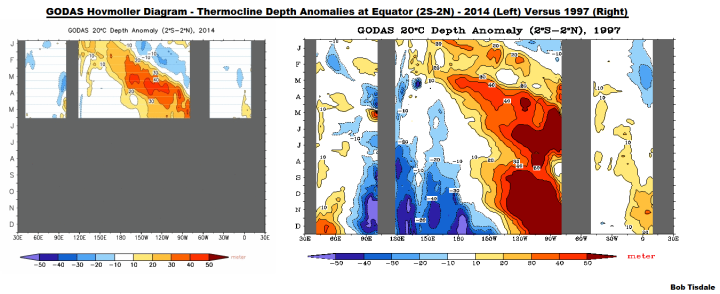 08 GODAS Thermocline Depth Anomalies 2014 v 1997