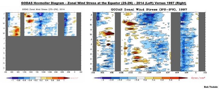 09 GODAS Zonal Wind Stress 2014 v 1997