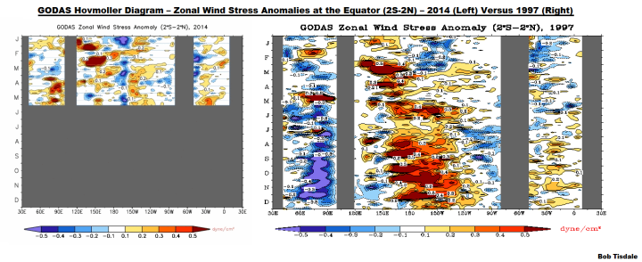 10 GODAS Zonal Wind Stress Anomaly 2014 v 1997